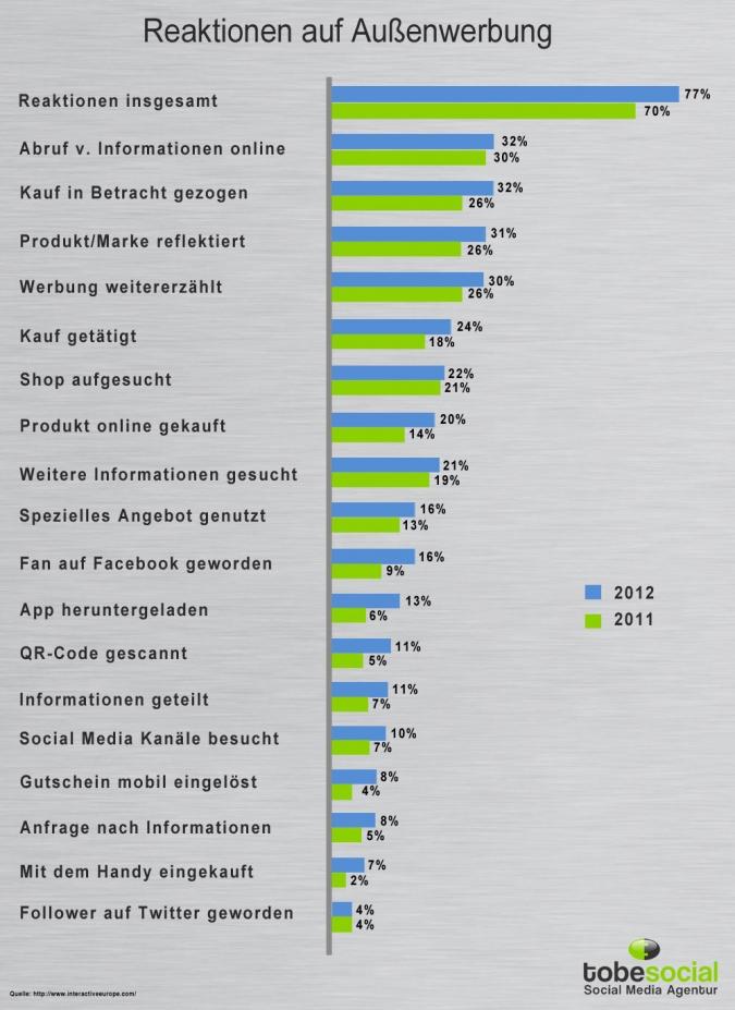Grafik QR Code Marketing Reaktionen und Auswirkungen