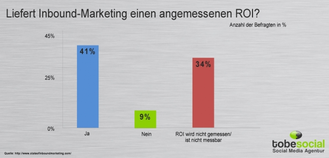 Grafik ROI des Inbound Marketing