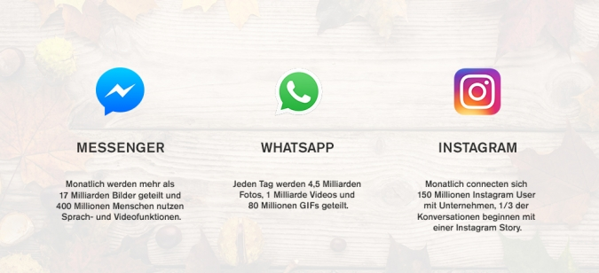 Visuelles Messaging statt reinem Text: Fotos, Videos und GIFs werden über Messaging Apps geteilt