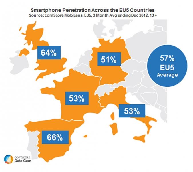 smartphone nutzung europa uk deutschland italien spanien frankreich