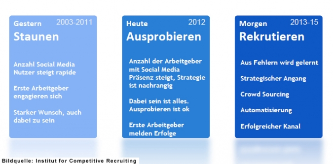 Grafik Social Media Recruiting Agentur tobesocial