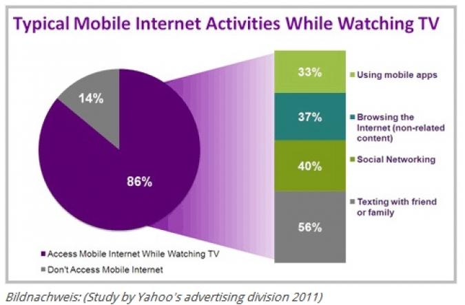 Grafik Social TV Studie