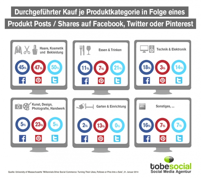 Social Commerce Studie: Kaufen Social Media User nach Betrachtung eines Inhalts auf Facebook, Twitter oder Pinterest?