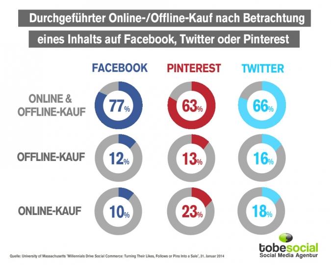 Kaufen Social Media User nach eigenen Posting auf Facebook, Twitter oder Pinterest?
