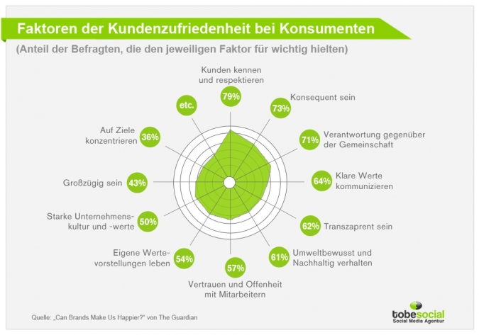 Social CRM Big Data Kundenzufriedenheit Umsätze Customer Relationship Management