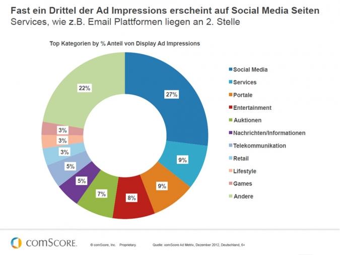 Grafik Aufteilung der Social Media Ad Impressions