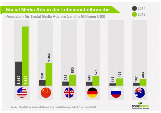 Grafik Social Media Ads Lebensmittelbranche