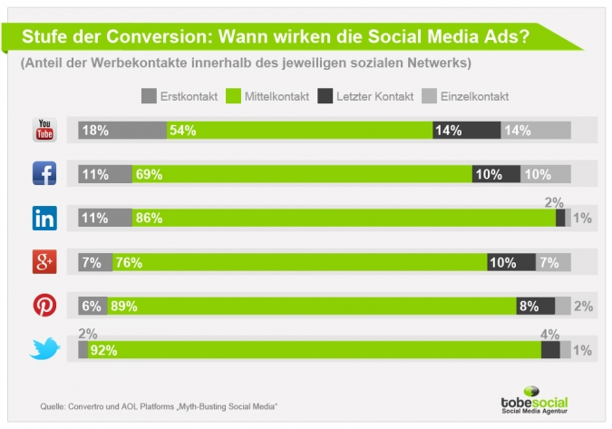 Social Media Advertising – Conversion Rates bei Werbung auf Twitter, Facebook, YouTube und Co. im Kaufprozess