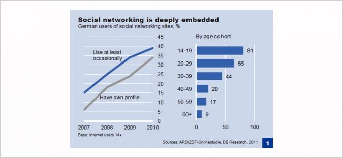 Grafik Social Media Marketing von Banken