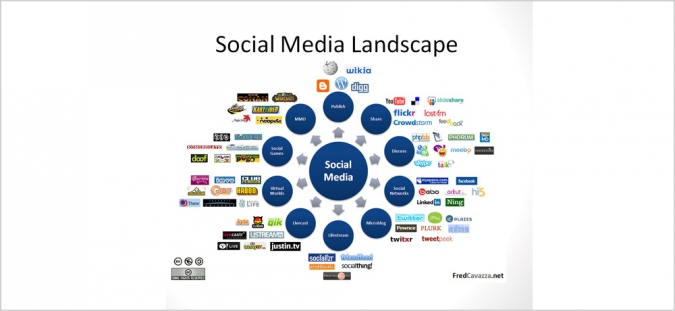 Grafik Social Media Landscape
