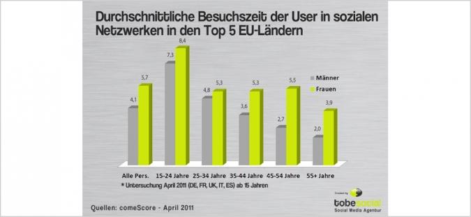 Grafik Durchschnittliche Besuchszeit sozialer Netzwerke