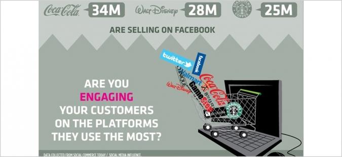 Grafik Social Commerce