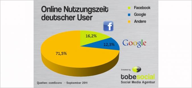 Grafik Online Nutzungszeit deutscher User