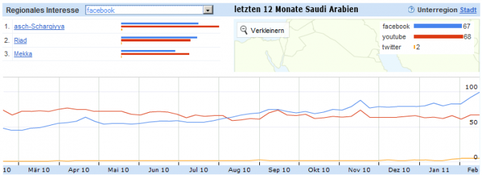 Grafik Facebook Verteilung Saudi Arabien