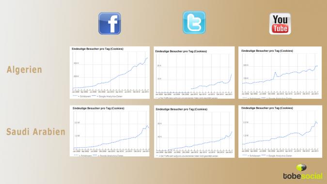 Grafik Social Media Algerien Saudi Arabien
