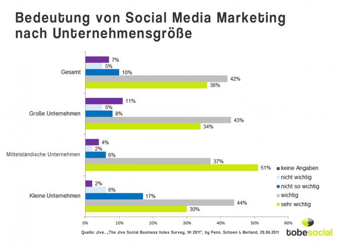 Grafik Social Media B2C
