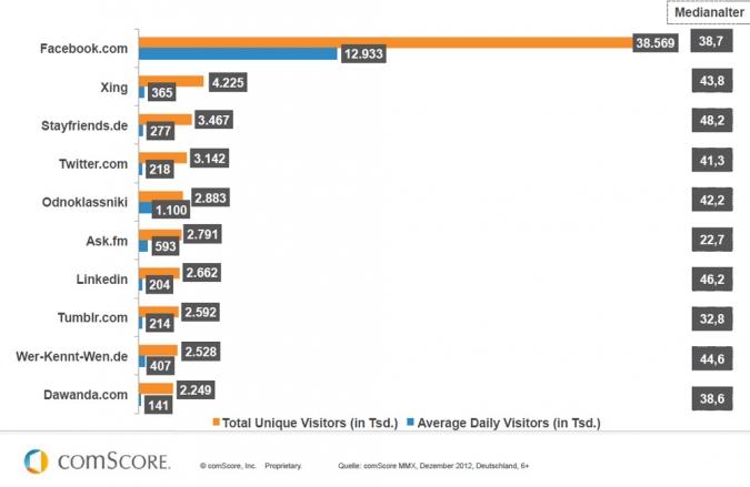 Grafik beliebteste soziale Netzwerke in Deutschland