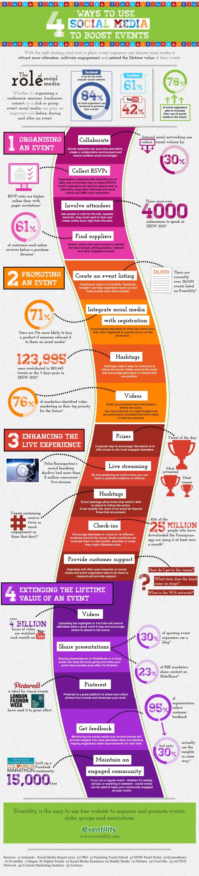 Social Media & Events – 4 Wege, um Social Media Marketing für Events und Veranstaltungen einzusetzen [Infografik]