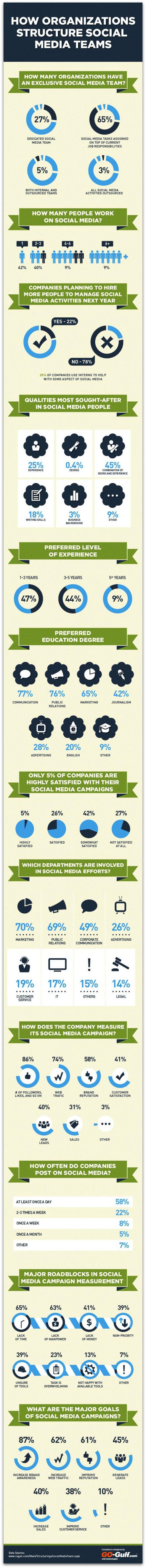 infografik social media im unternehmen