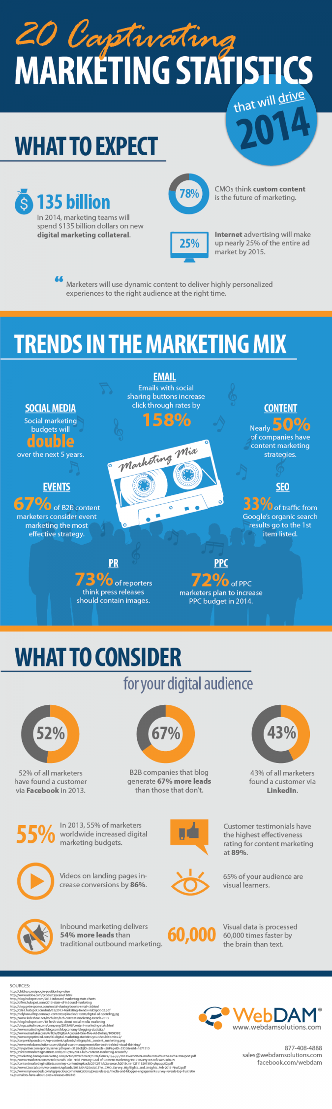Die Infografik mit 20 bestechende Online Marketing Statistiken für 2014