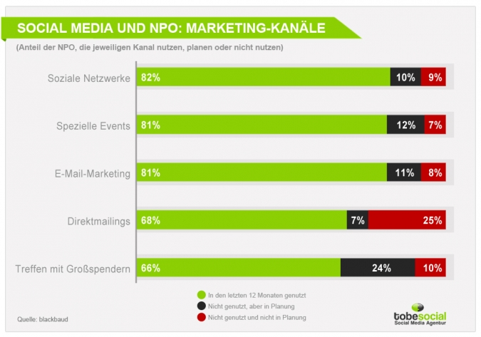 Social Media Marketing für soziale Organisationen und NPO – Top Case Studies und Social Media Studien