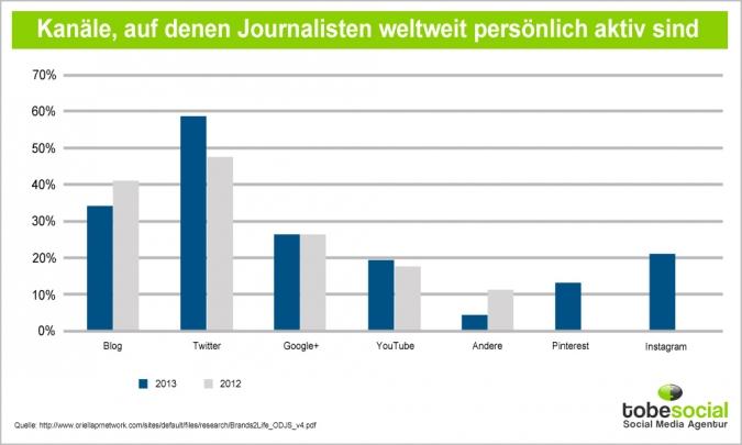 Grafik weltweite Nutzung von Social Media Kanaelen durch Journalisten