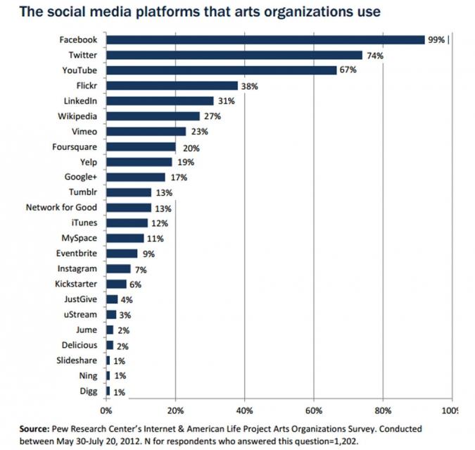 Grafik Social Media Kanaele Nutzung Kultur Museum Theater Kunst