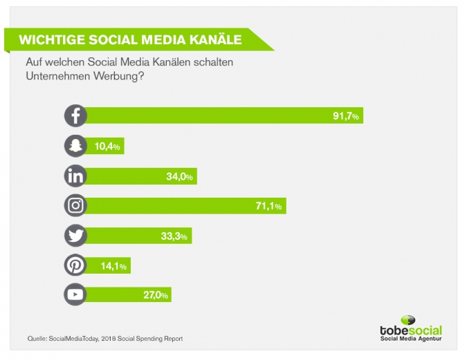 Social Media Marketing Budget Studie 2019: Was sind die Social Media Key Channels für Unternehmen?