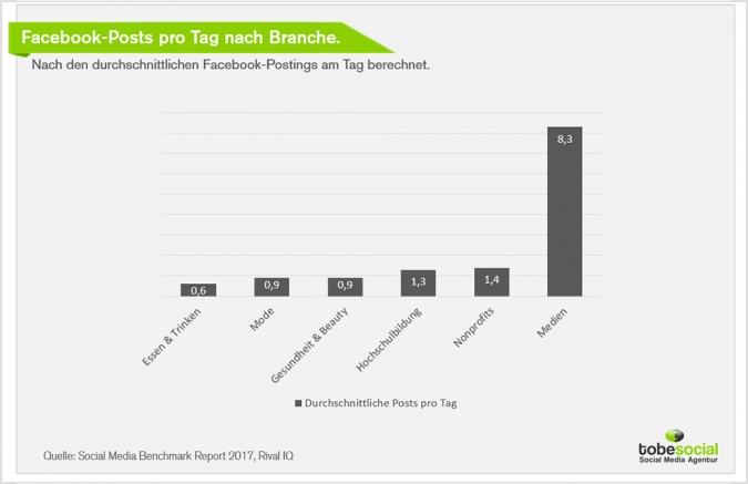 Social Media Marketing und Lebensmittelbranche: Studien und Kampagnen Food und Beverage Brands? Facebook Posts pro Tag Branche