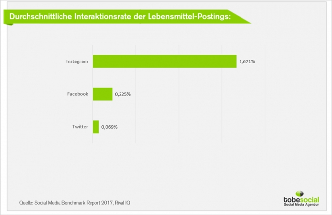 Social Media Marketing und Lebensmittelbranche: Studien und Kampagnen Food und Beverage Brands? Interaktionsrate Lebensmittel Postings FAcebook Twitter Instagram