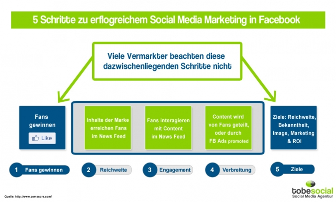 Grafik Social Media Marketing Reichweite Saeulen