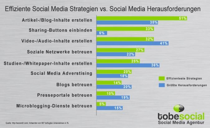 Grafik Herausforderungen und Chancen im Social Media Marketing Vergleich