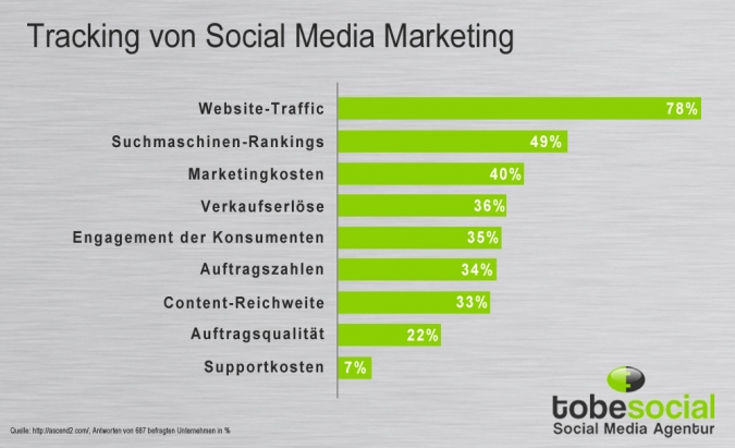 Grafik Messbarkeit von Social Media Marketing
