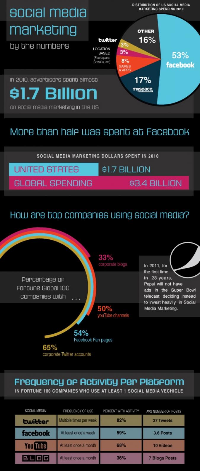 Grafik Social Media Marketing Nutzung