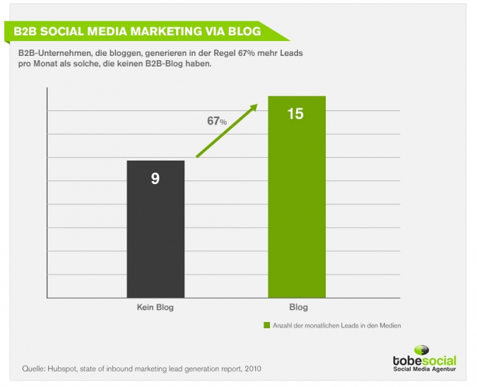 Infografik Social Media Marketing B2B via Blog