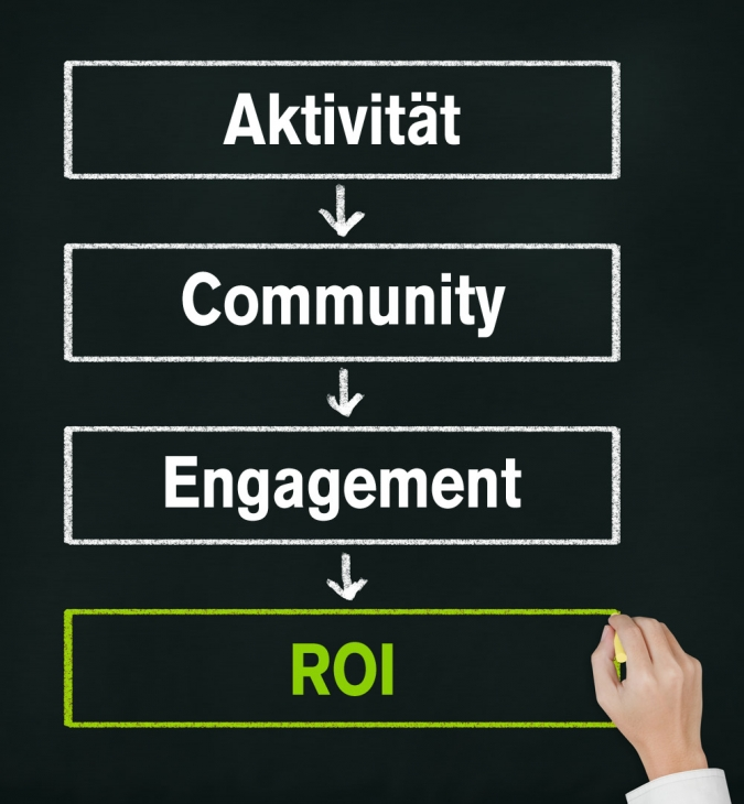 Bildquelle Plusoneshutterstockcom: Social Media Marketing In Unternehmen
