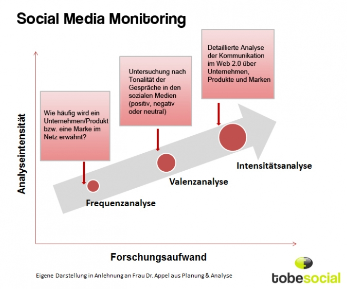 Grafik Social Media Monitoring Analysen