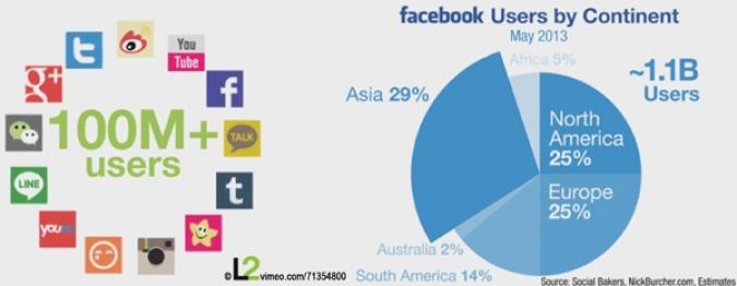 Social Media Plattformen mit User Zahlen