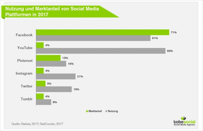 Social Media Trends & Statistiken 2017: Hohes Wachstum von Social Media Marketing in Deutschland