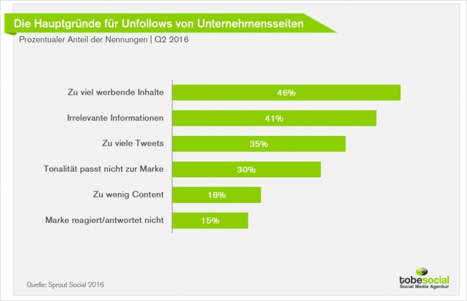 Brand Marketing via Social Media – Was sind die absoluten No-Gos im Social Media Marketing? [Studie]