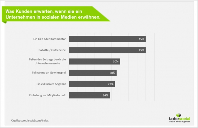 Social Media Strategie: User-Generated-Content steigern und Empfehlungen via Social Media generieren