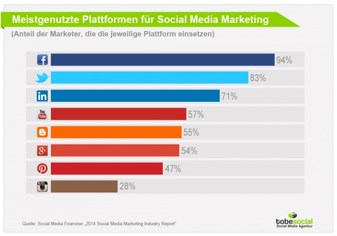 Welche Plattformen gibt für Social Media Marketing?