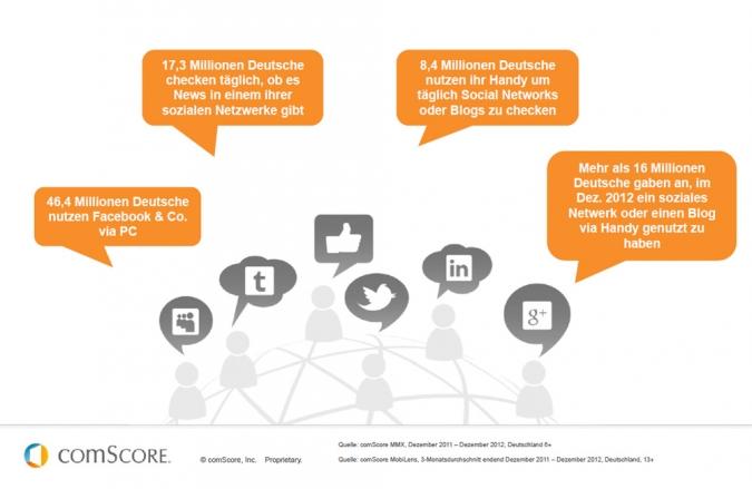 Grafik Social Media Nutzung in Deutschland