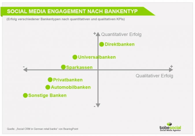 Grafik Social Media Engagement nach Bankentyp