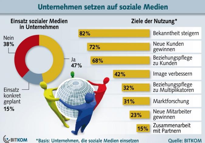 Grafik Social Media Nutzung in deutschen Unternehmen
