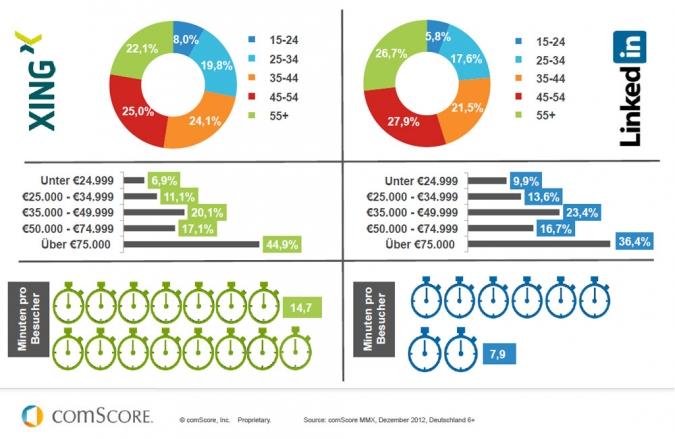 Grafik Vergleich der sozialen Netzwerke Xing und LinkedIn