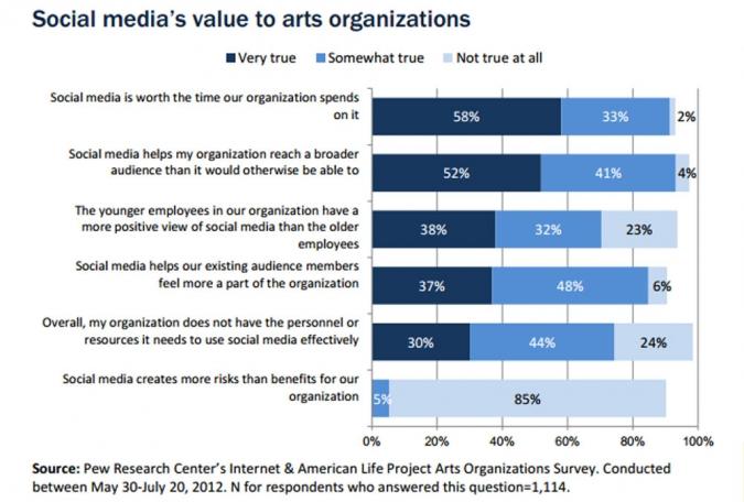 Grafik Social Media Wert Unternehmen Museum Theater Kultur