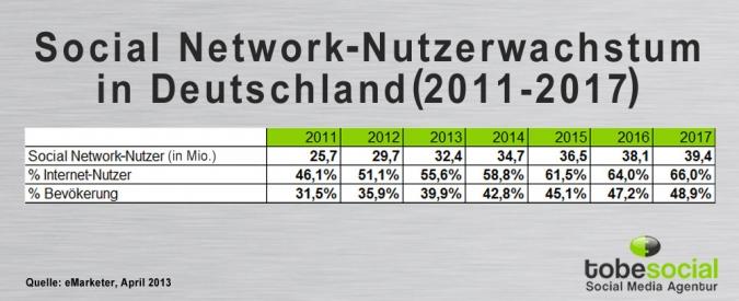 Social-Network Wachstum 2011-2017