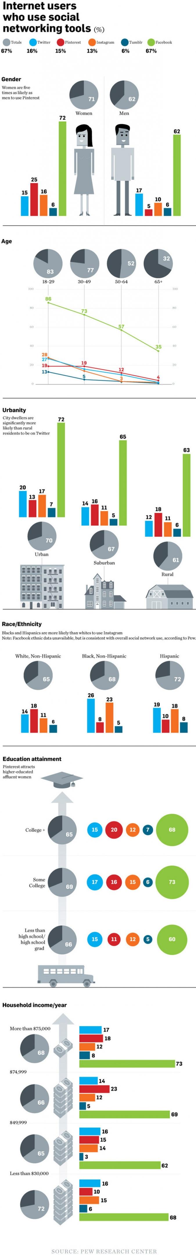 Infografik Social Media Nutzung Personengruppen