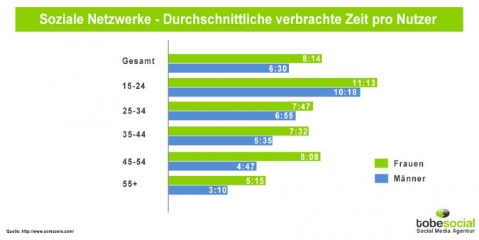 Grafik Soziale Netzwerke durchschnittliche Nutzungszeit